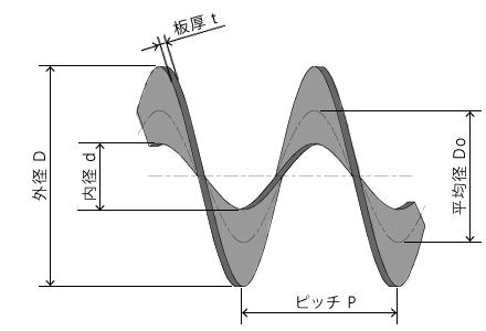 重量計算図